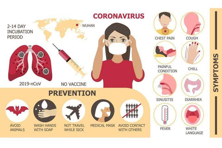 Virus Corona 2019 Gejala dan Masa inkubasi